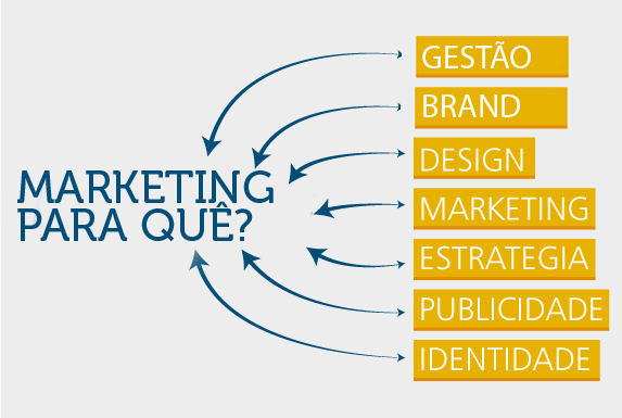 Por que investir em Marketing?